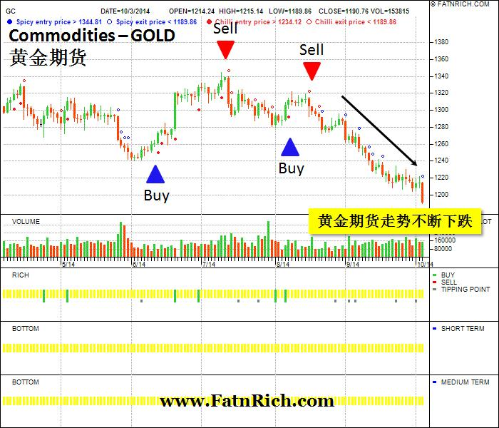 Forexpros pt commodities gold