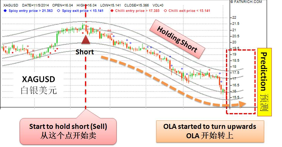 Forex trading buy and hold