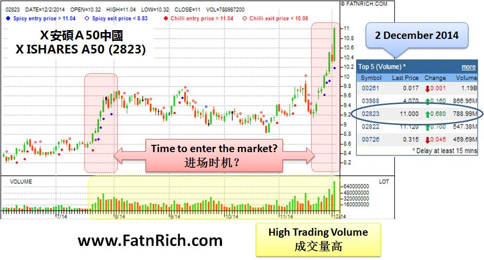 Hong Kong Stock X ISHARES A50 (02823) | Insiders Formula - Stock Forex Futures Commodities