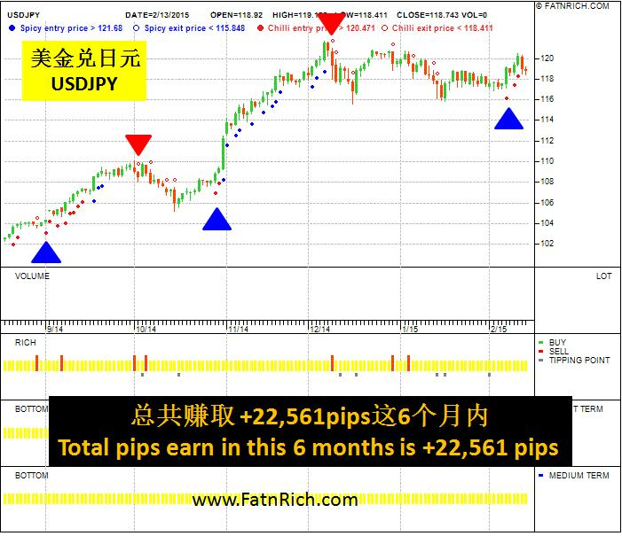 A simple way to understand Forex USDJPY