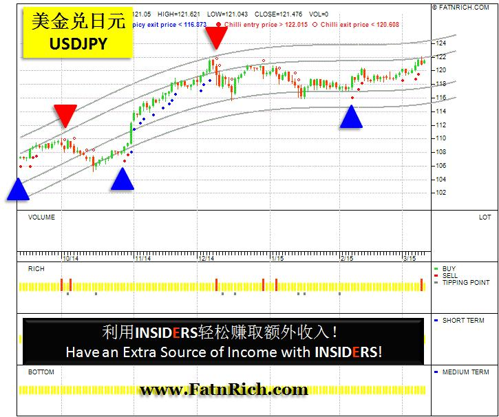 Depending On Salary Alone is Not Enough! Forex USDJPY