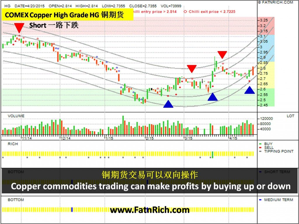 Forexpros commodities copper advanced chart