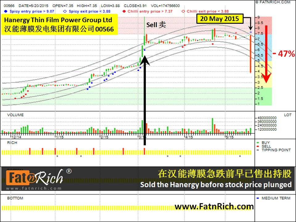 Hong Kong stock Hanergy Thin Film Power Group Ltd (00566)