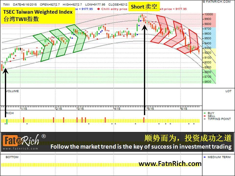 Successful investment principle for taiwan index twii for Twii