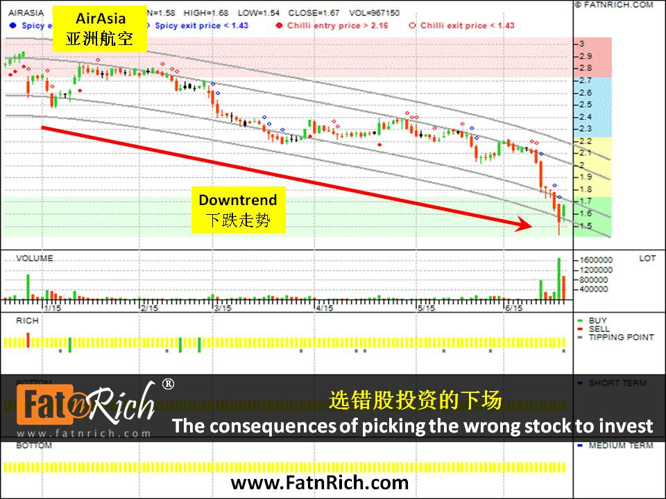 Malaysia Stock AirAsia Bhd  5099