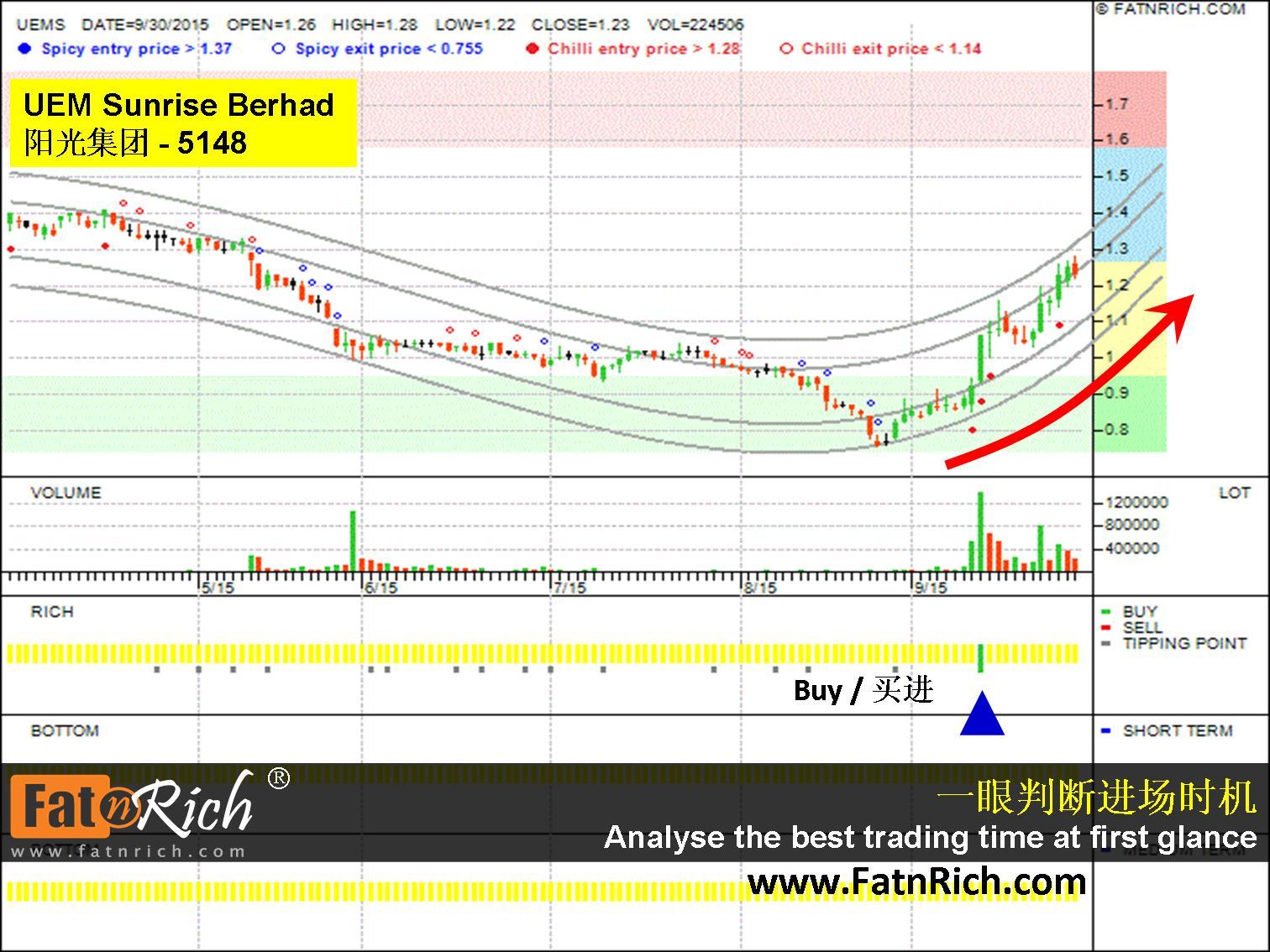 Malaysia Stock UEMS Sunrise Berhad 5148