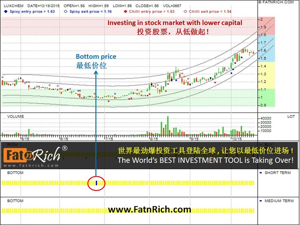 Malaysia stock LUXCHEM 5143