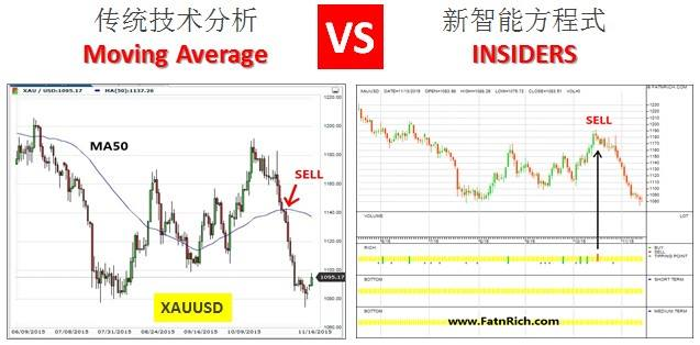 Technical analysis stocks vs forex