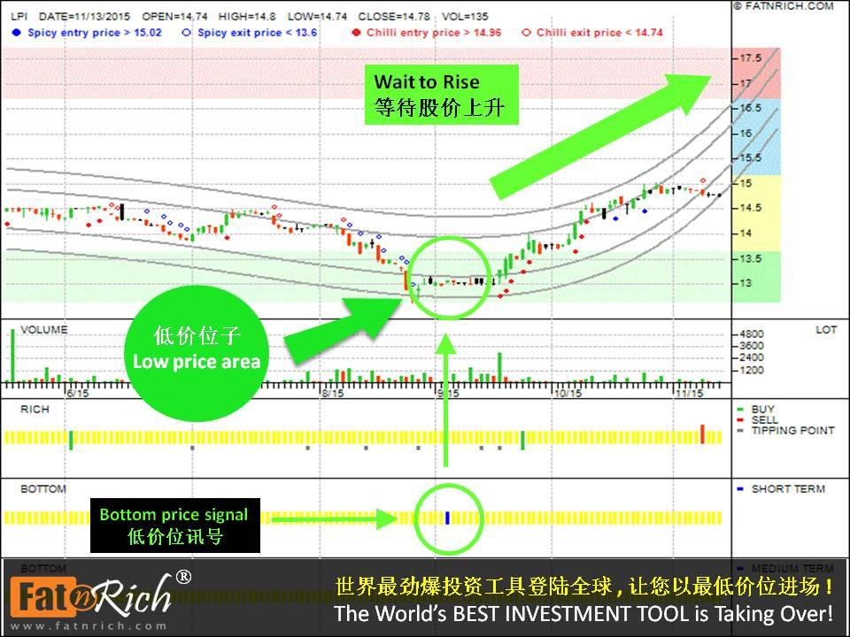 Ways to Invest Blue Chip Stocks Malaysia Stock Lonpac Insurance Berhad (LPI 8621)