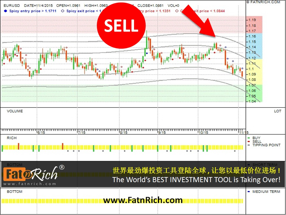 Best forex rate malaysia