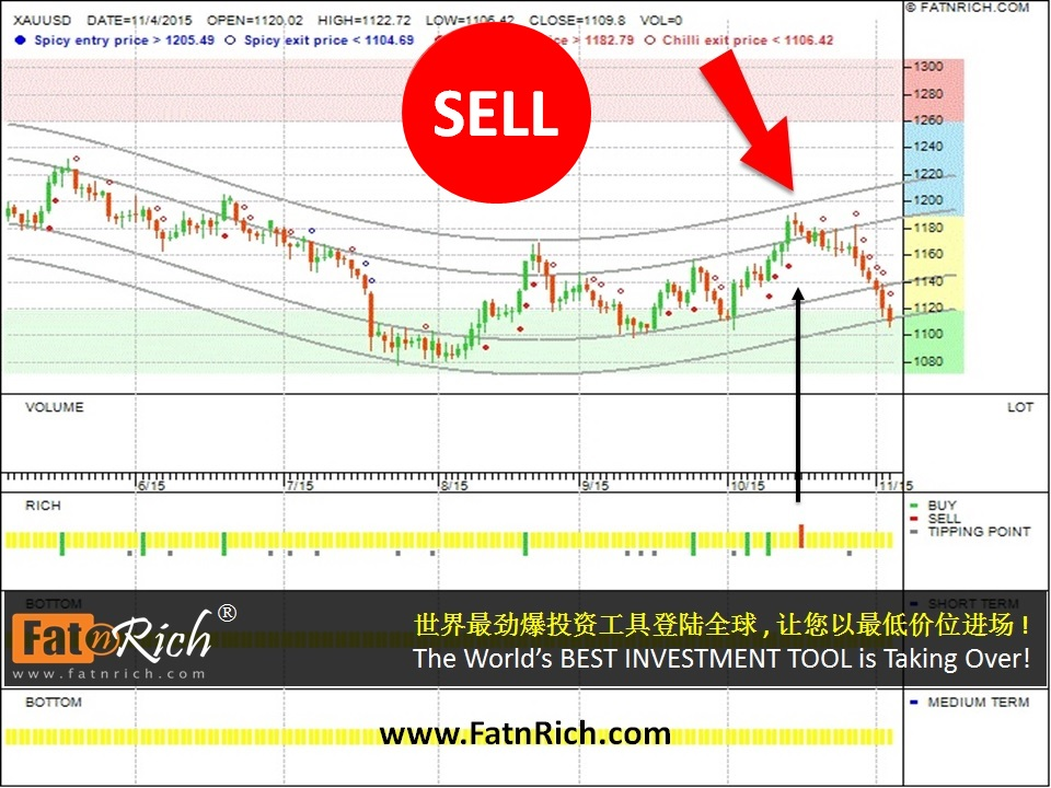 The XAU/USD instrument – a gold trading strategy