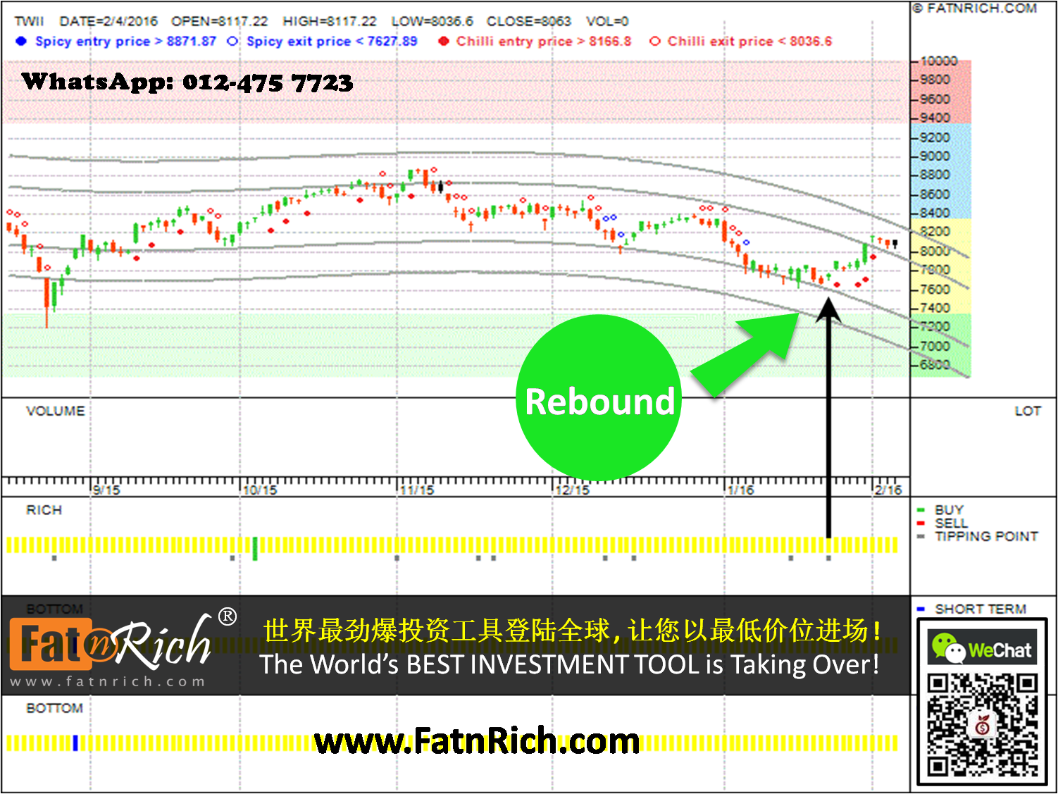 Grabbing the rebound opportunity of taiwan weighted index for Twii