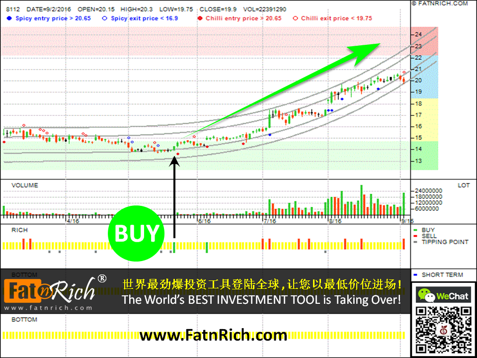 INSIDERS Investment Software: Trading Analysis on Taiwan stock Supreme Electronics 8112