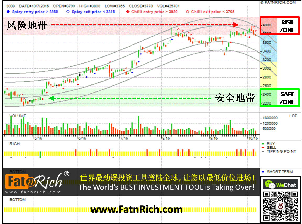 Taiwan stock Largan Precision Co Ltd 3008