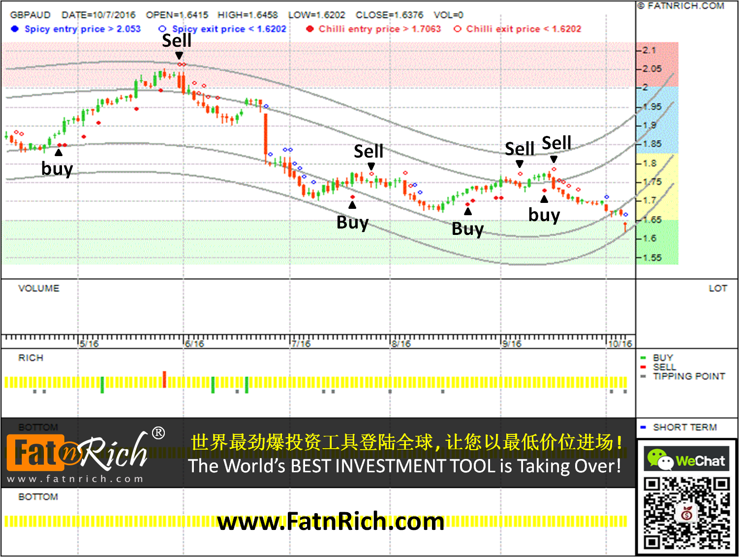 Forex new technical chart GBPAUD
