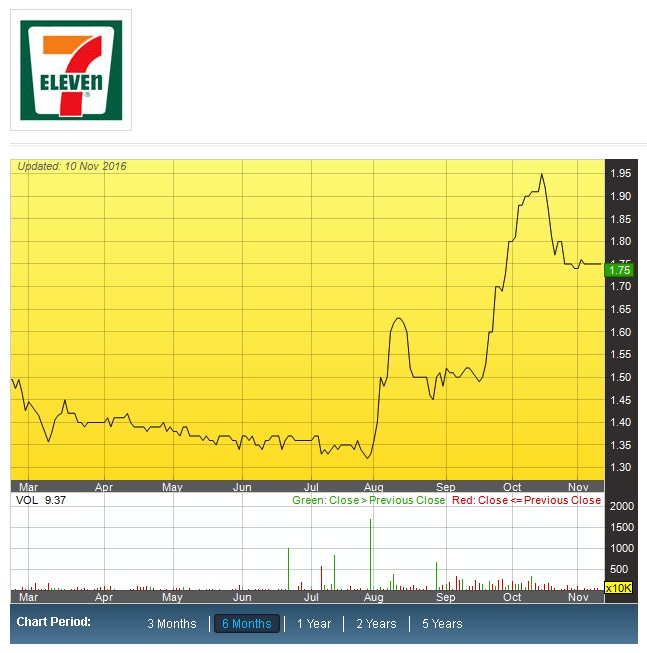 7 Eleven Malaysia Holdings Bhd (SEM 5250)