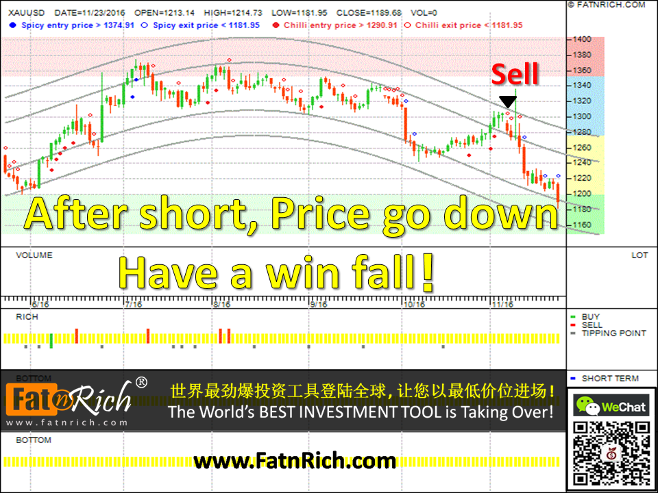 Forex new technical chart XAUUSD (GOLD)