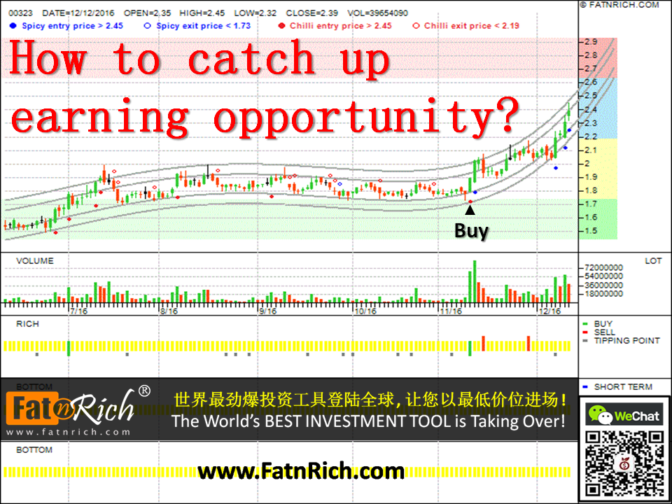 How to seize earning opportunity from Hong Kong Share? MAANSHAN IRON (00323)