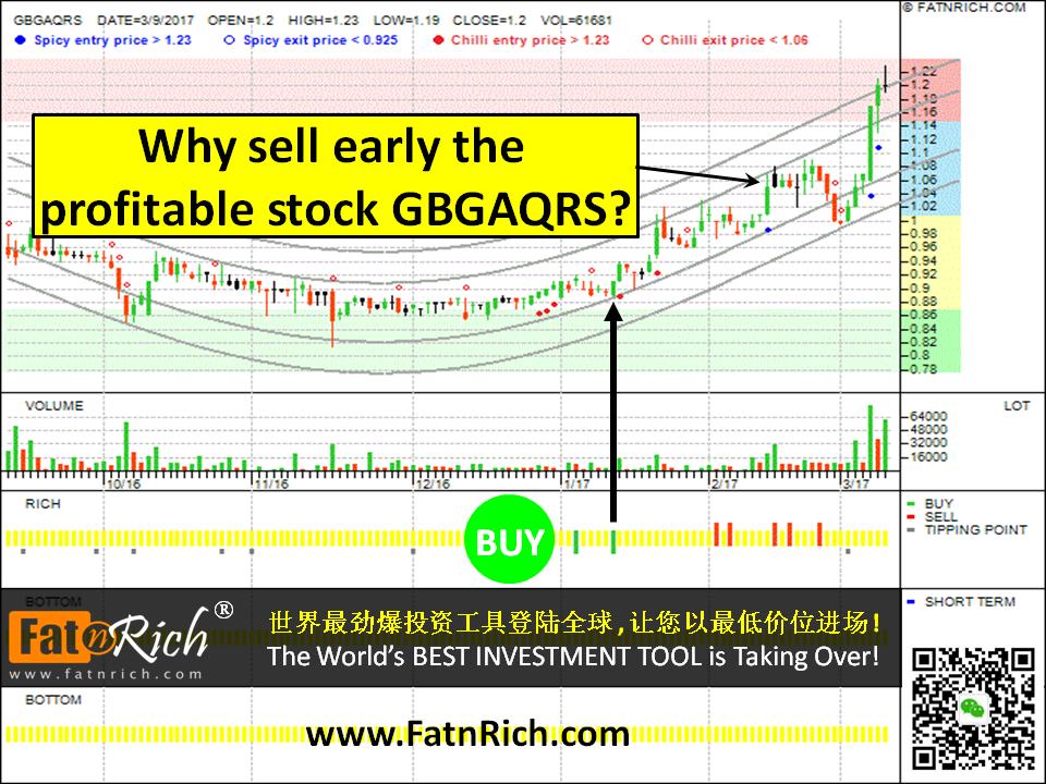 Malaysia stock Gabungan Aqrs Bhd (GBGAQRS 5226)