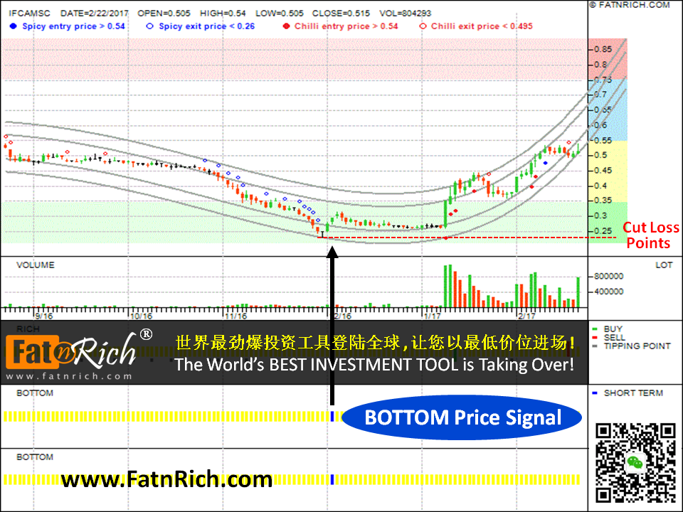 Malaysian stock IFCA MSC BHD (IFCAMSC 0023)