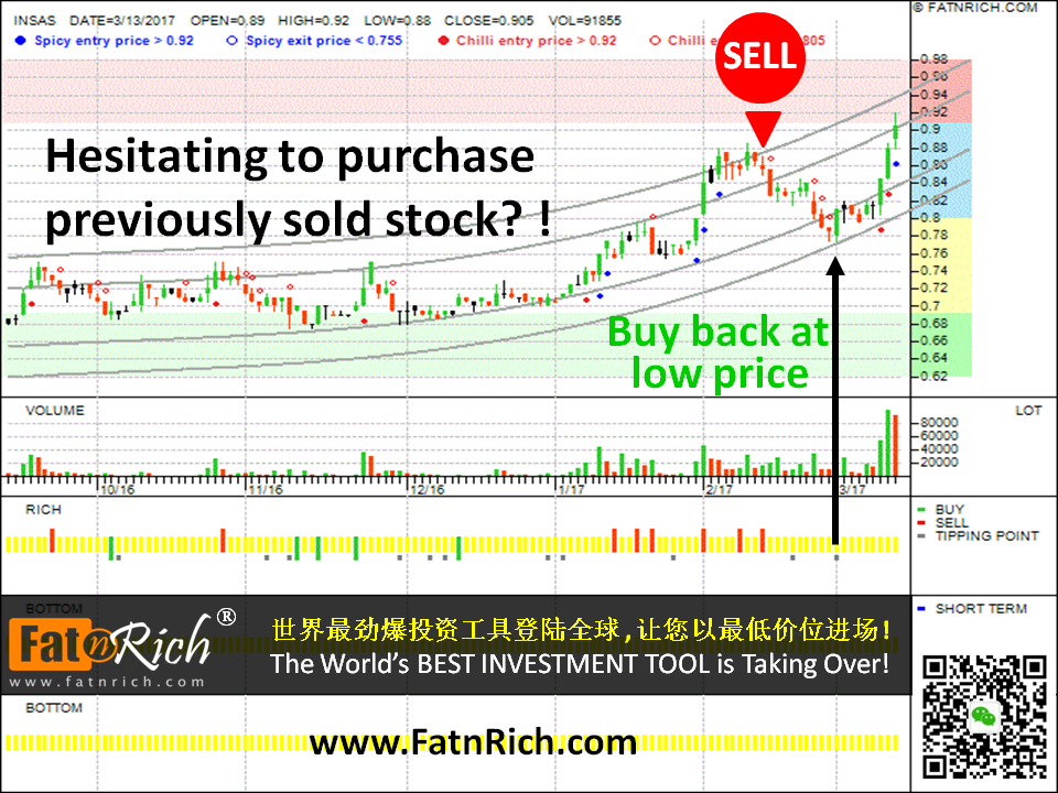 Malaysian stock Insas Berhad 3379