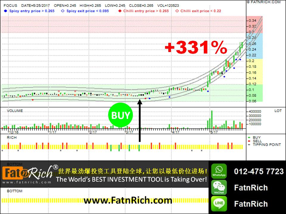 Malaysia stock: Focus Dynamics Technologies Berhad 0116 FOCUS