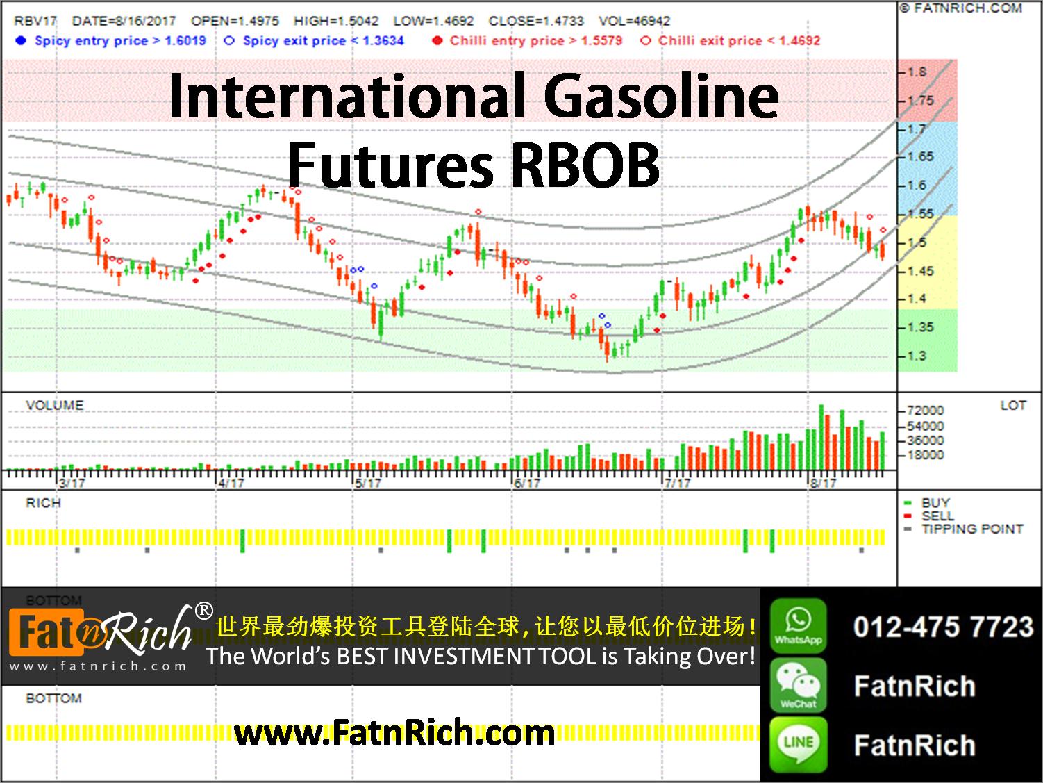 RBOB Gasoline futures symbol: RB