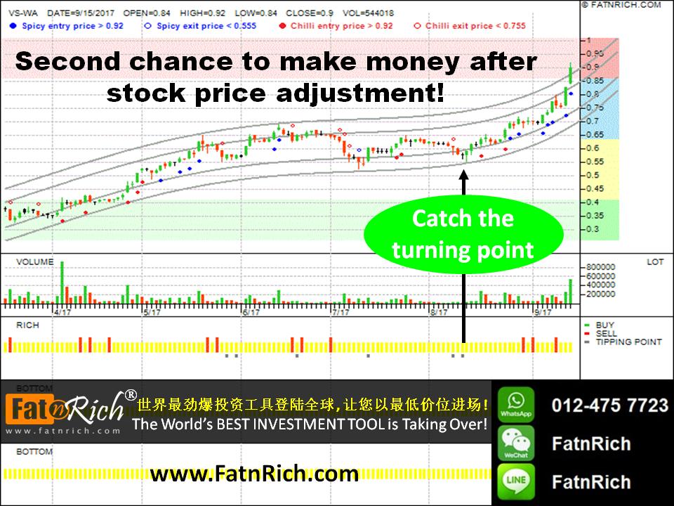 Malaysia stock V.S. INDUSTRY BERHAD WARRANT, VS-WA, 6963WA
