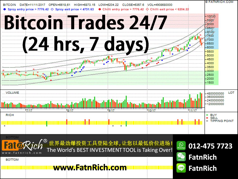 加密货币 CryptoCurrency:比特币 Bitcoin(BTCUSD)