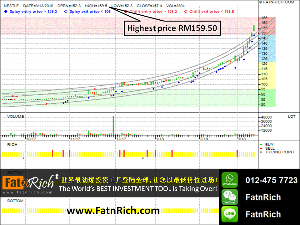 INSIDERS Smart Stock Investment Software - Nestle Berhad (NESTLE 4707) Technical Analysis