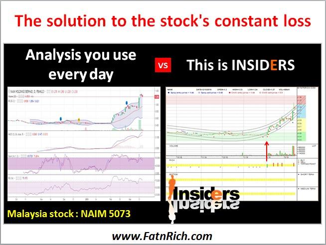 Malaysia stock NAIM 5073